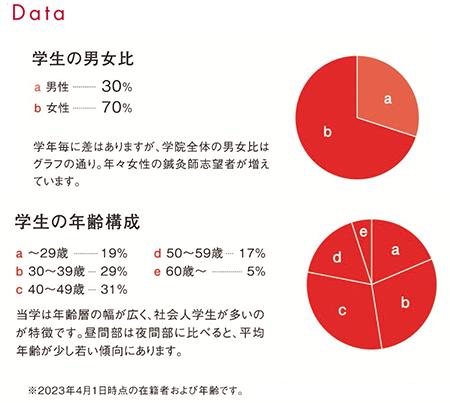 学生データ